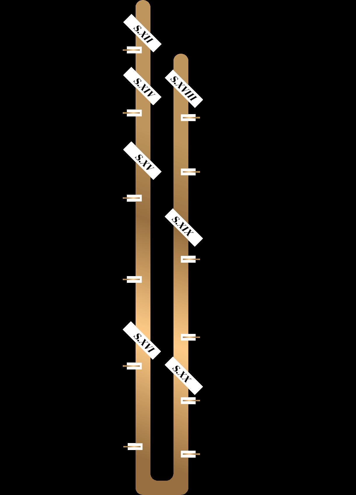 linea tiempo camino de las reinas